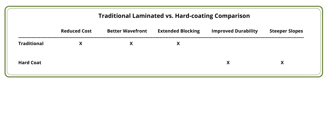 Laminated vs- Hard-coating