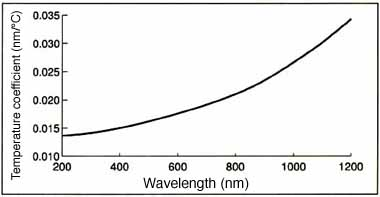 Wavelength shift vs. temperature graph