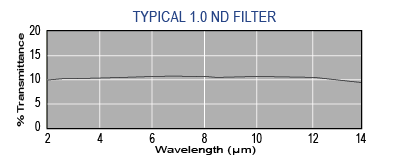 Graph of typical Andover IR ND filter spectral performance