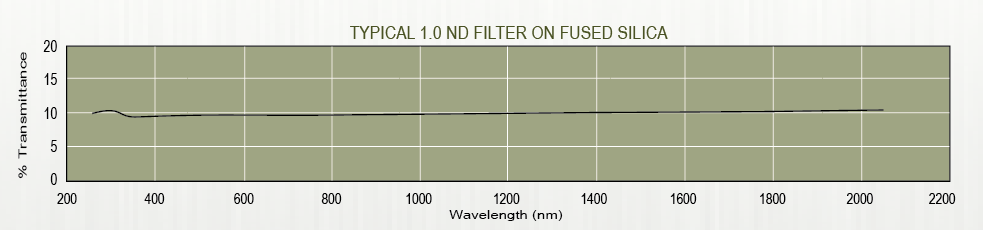 Graph of Andover's metallic neutral density filter