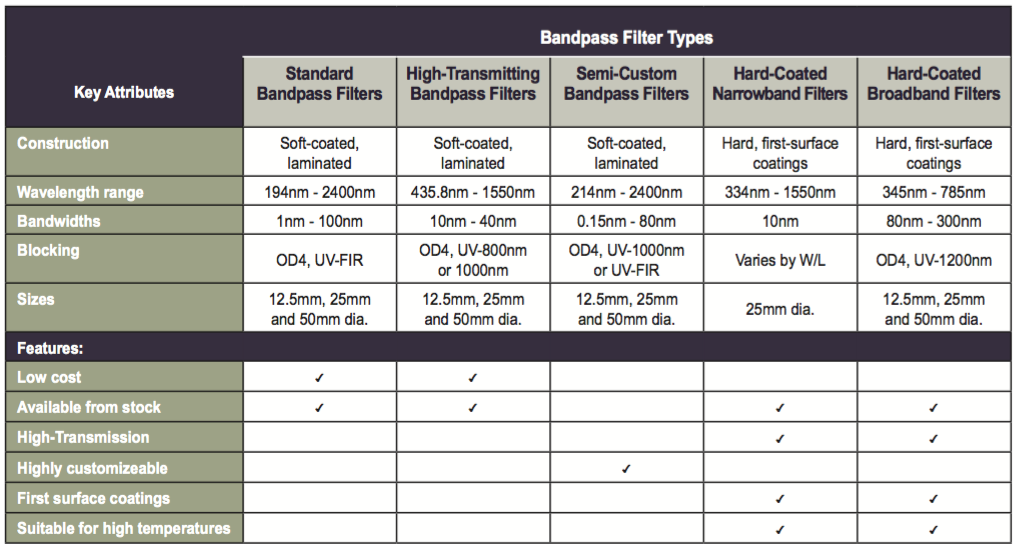 Bandpass Filter Types