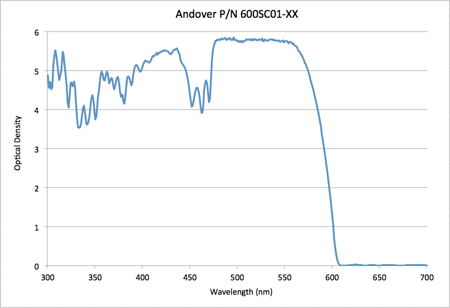Graph of Andover's Steep-Edge Long Pass Filters