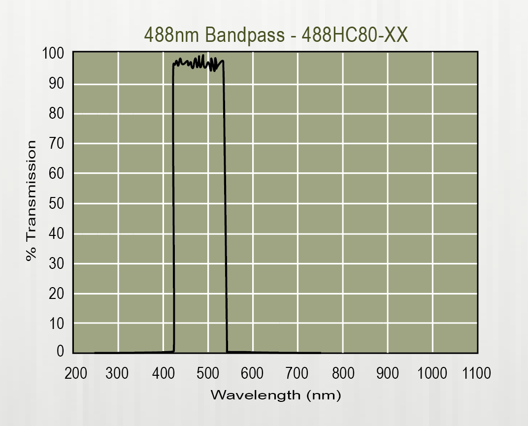 Graph of Andover's Hard Coated Bandpass Filters