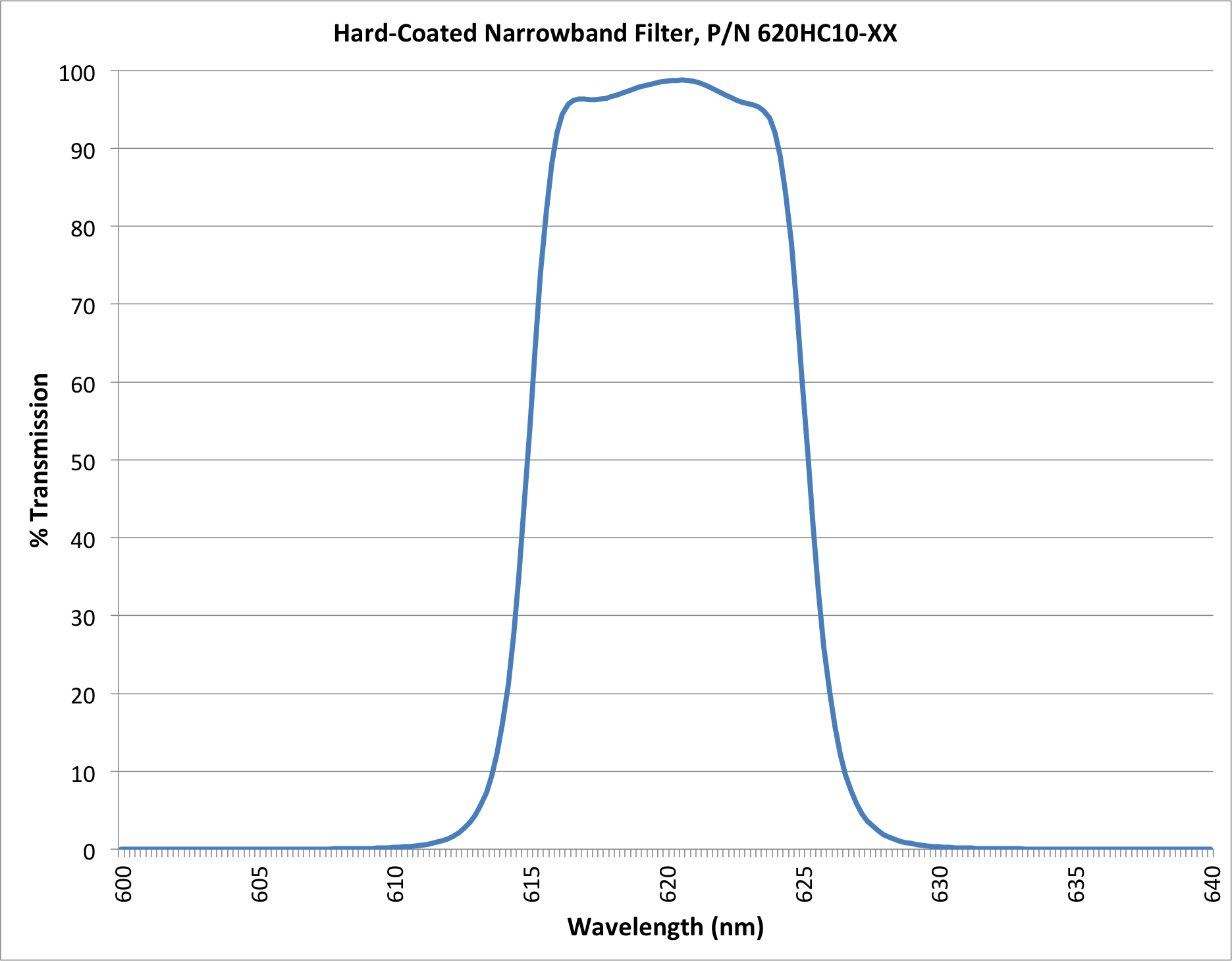 Graph of Andover's Hard-Coated Bandpass Filter