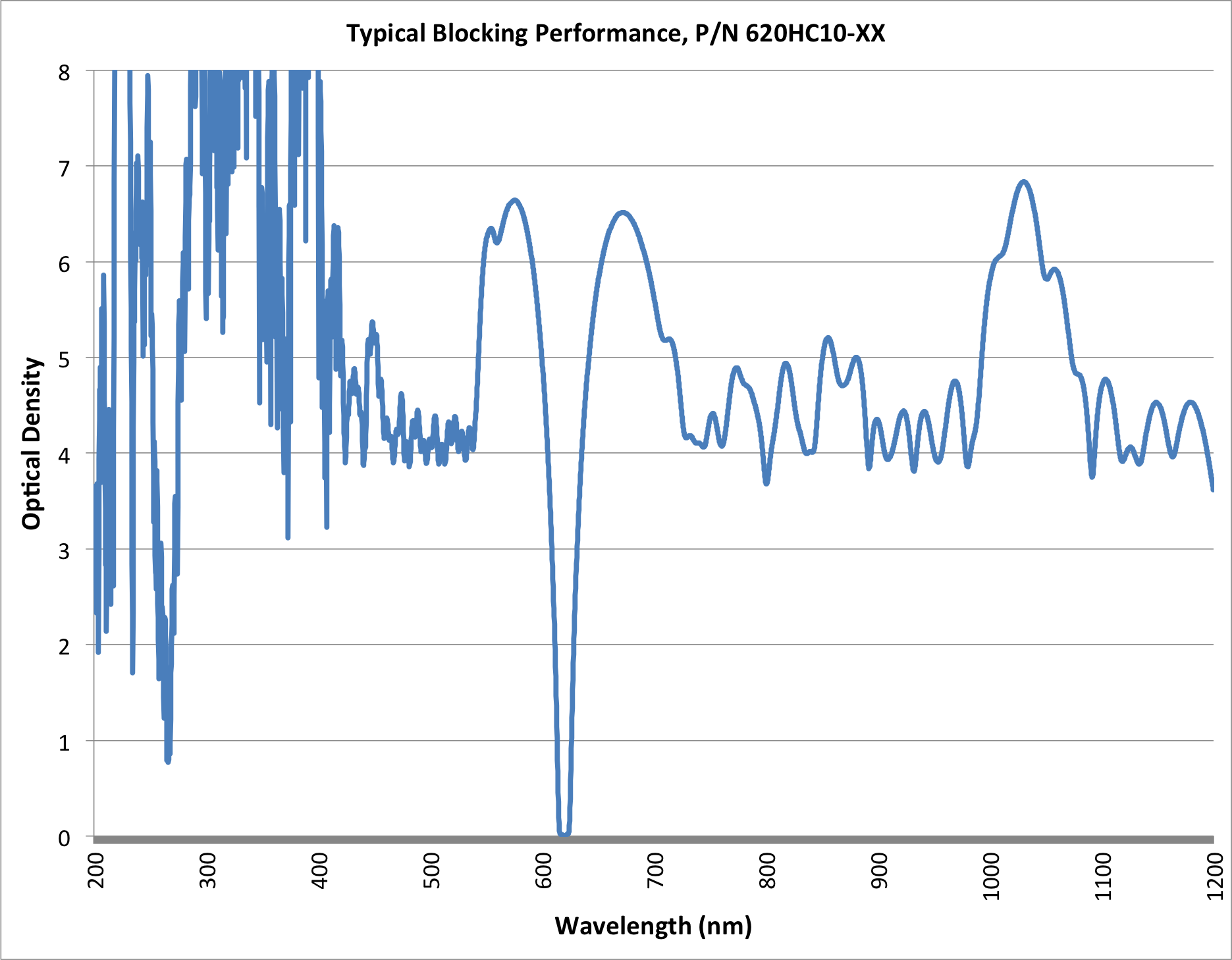 Graph of Andover's Hard-Coated Bandpass Filter Blocking Performance