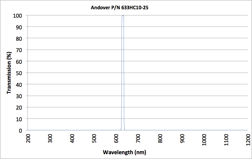 Graph of Andover's Hard-Coated Narrowband Filter