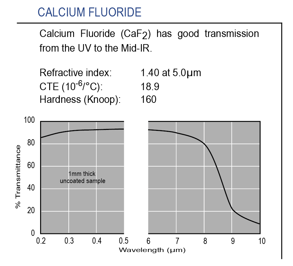 Graph of transmission of optical-grade Calcium Fluoride IR substrate