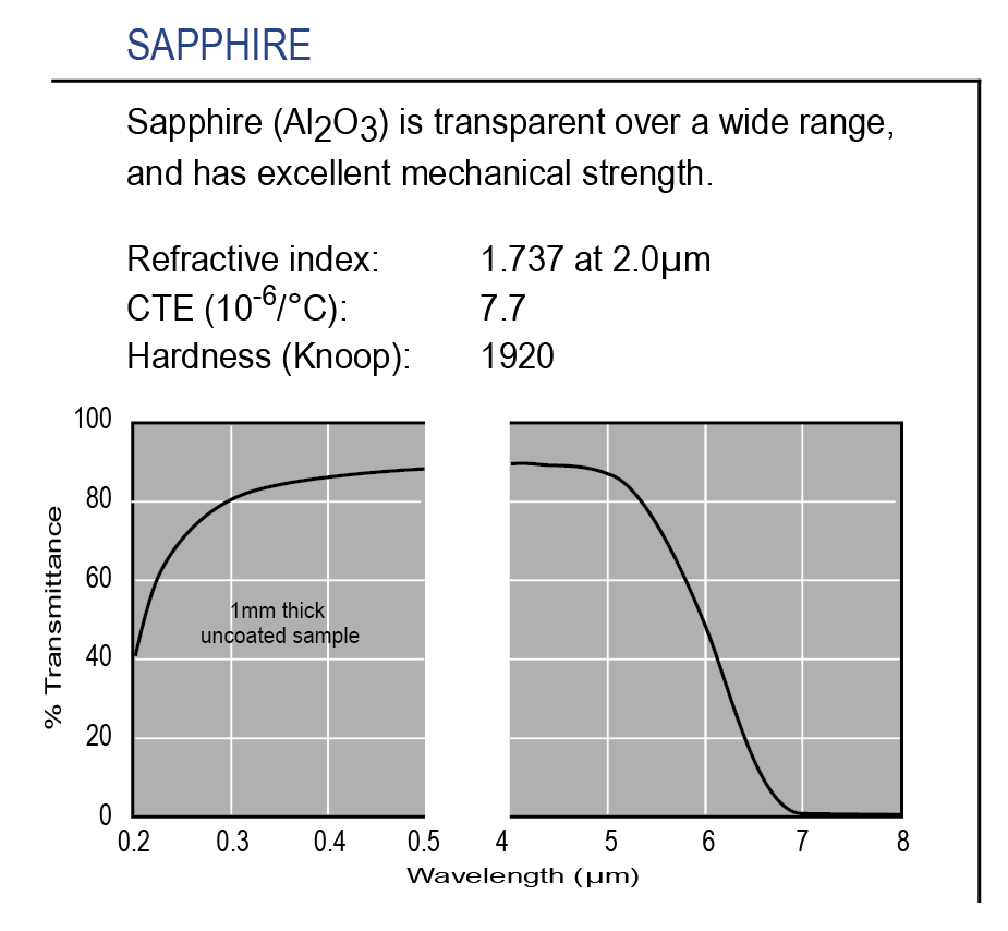 Graph of transmission of optical-grade Sapphire substrate