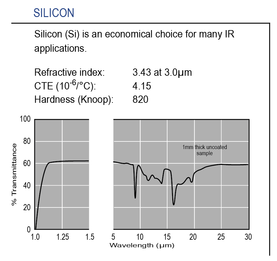 Graph of transmission of optical-grade Silicon substrate