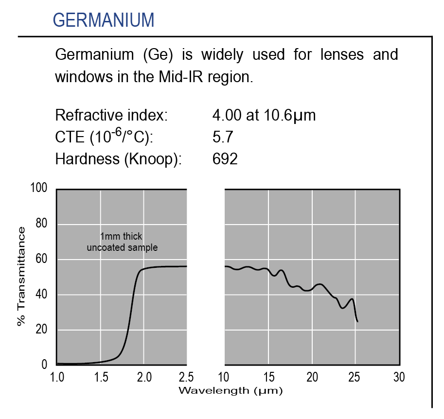 Graph of transmission of optical-grade Germanium substrate