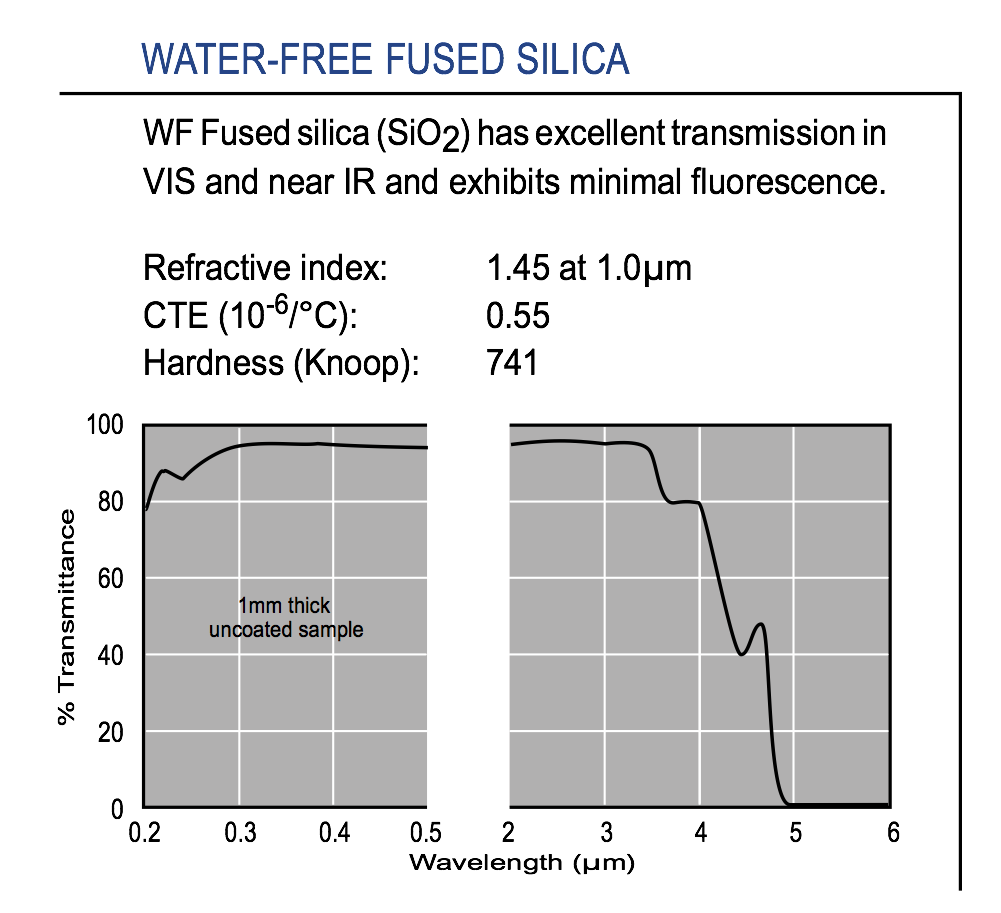 Graph of transmission of optical-grade water-free Fused Silica IR substrate