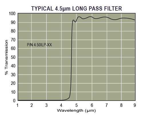 Typical IR Long Pass Filter