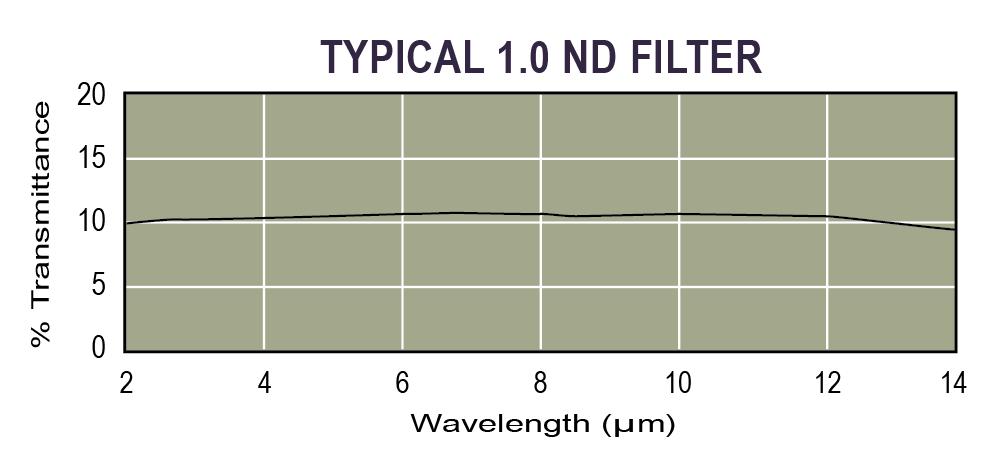 Typical IR ND filter
